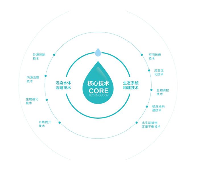 体系图_副本1 baise_700.jpg