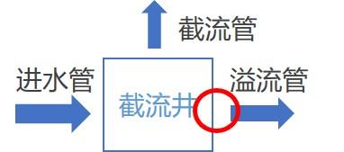 防倒灌器使用位置.jpg